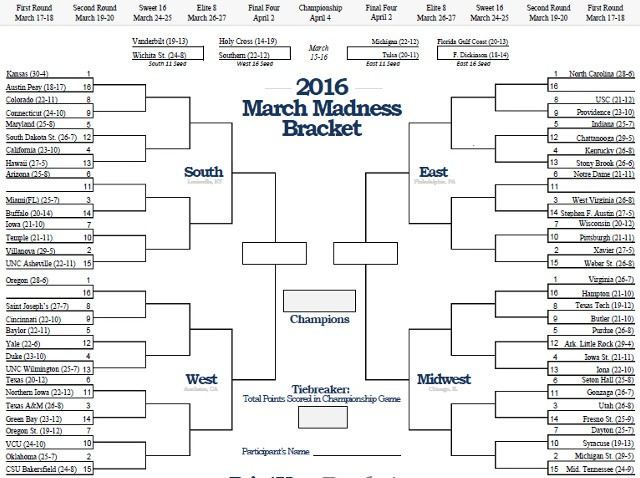 TCT's Staff Predictions for March Madness 2016
