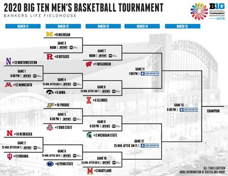 Big Ten Tournament Preview and Predictions